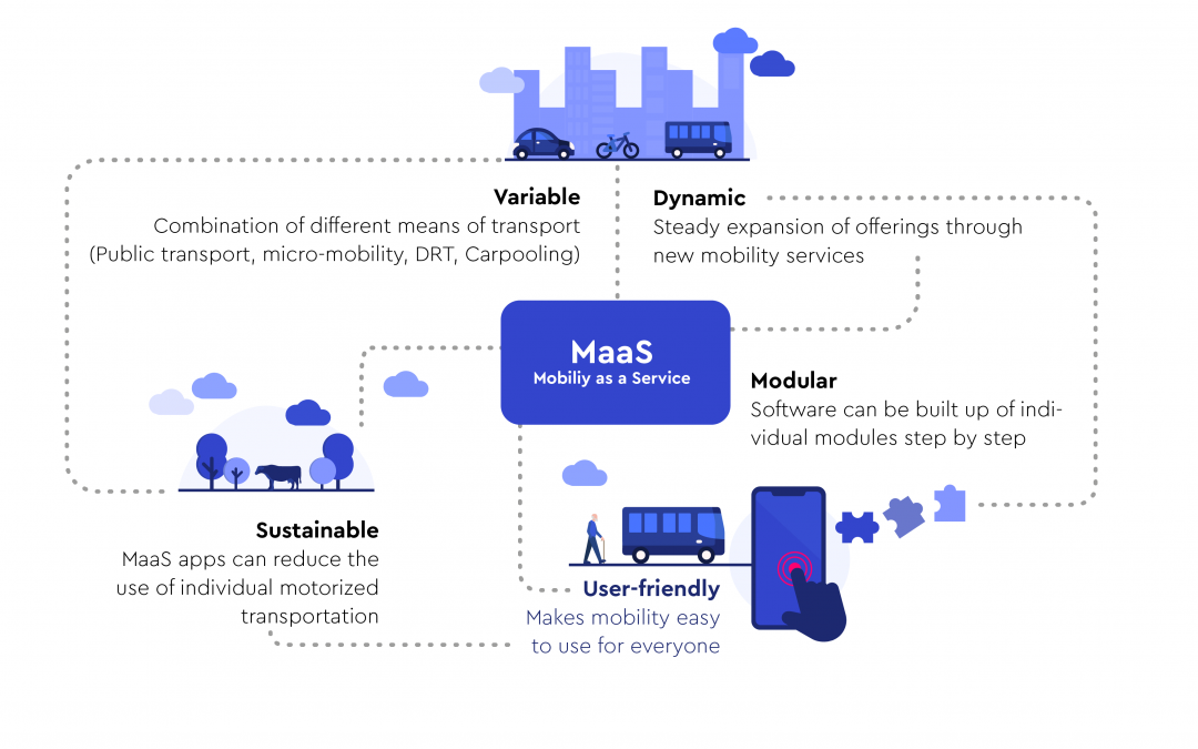 Mobility as a Service: full speed ahead towards the mobility turnaround